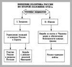 Внешняя политика россии 18 век – Внешняя политика России в 18 веке