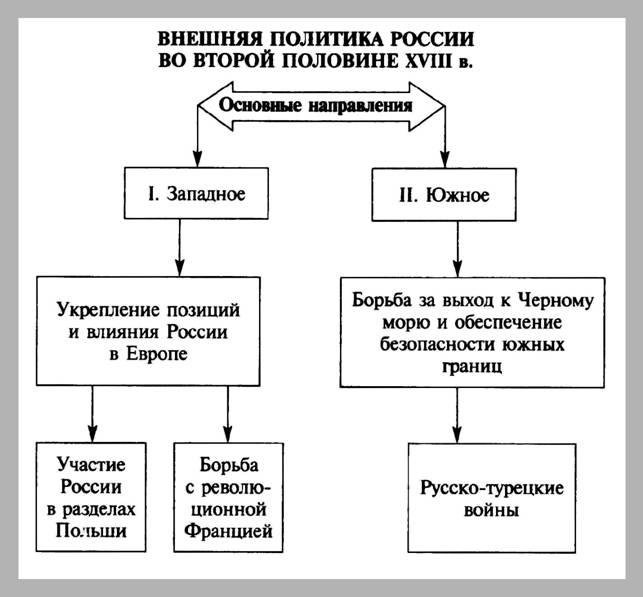 Реферат по истории россии 18 века 1491