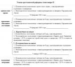 Александр 2 встал на путь освободительных реформ эссе – Реферат — Александр II и его реформы 4