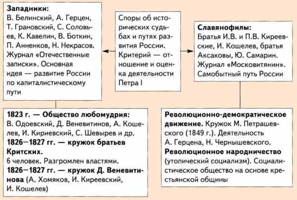 Спор западников и славянофилов в русской философии