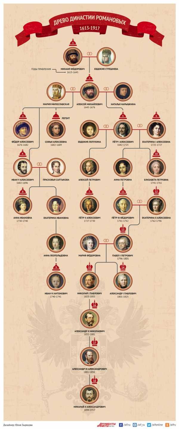 Генеалогическая схема первых романовых фото 839
