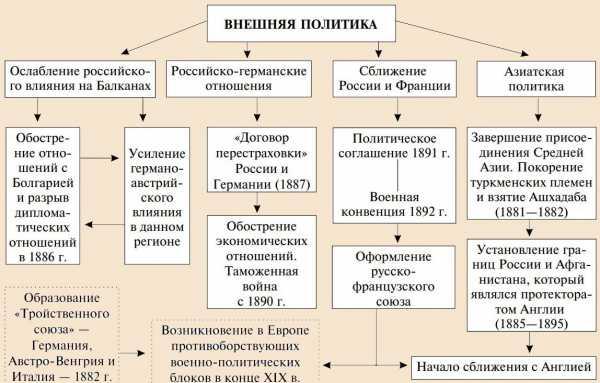 Внешняя политика Александра I таблица - Русская